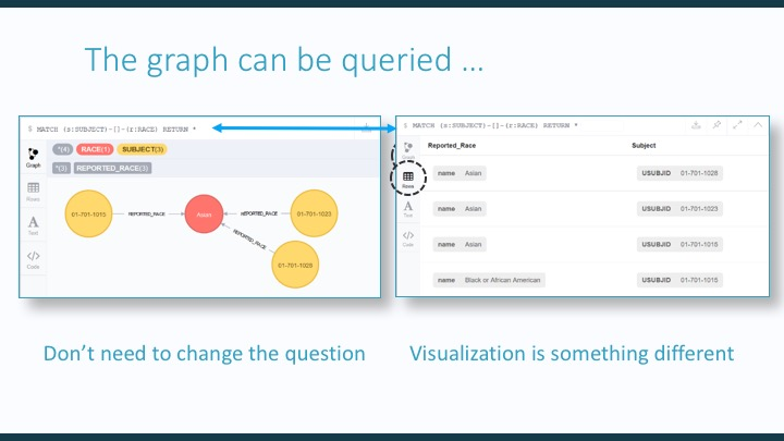 Linked Data and Graph Databases: Driving Data Quality